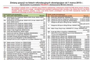 MZ o okresach przejściowych dla nowych leków na wykazach
