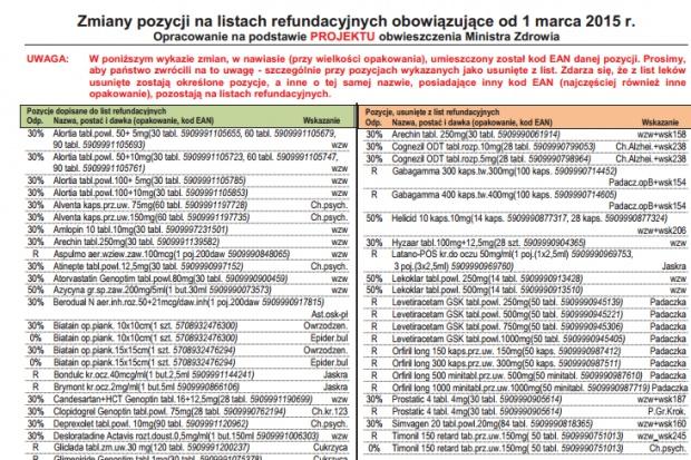 Co nowego w wykazie leków refundowanych od 1 marca