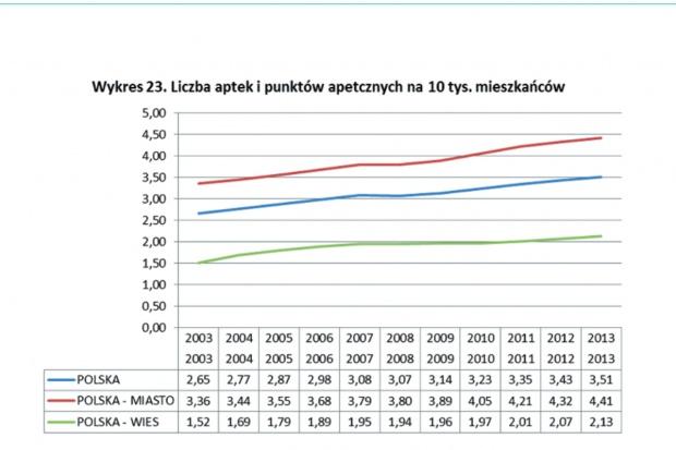 Raport: na polskich wsiach jest za mało aptek