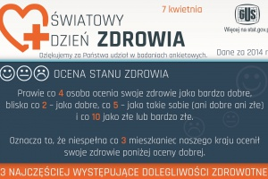 GUS: Co Polaków boli najbardziej?