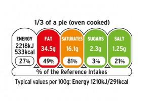 Etykiety na żywności jak światła drogowe