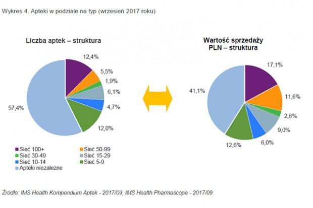 Rynek farmaceutyczny w okresie styczeń – wrzesień 2017