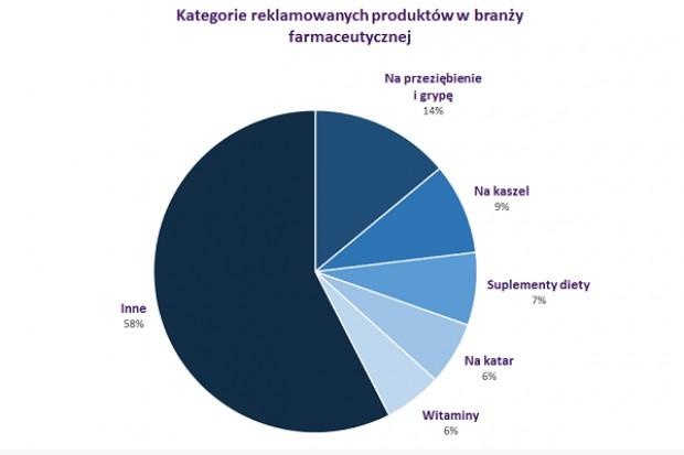 W listopadzie pharma wydała 473,4 mln zł na reklamę