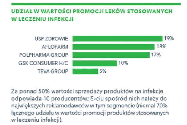 IQVIA zbadała sezon infekcyjny w 2018 roku
