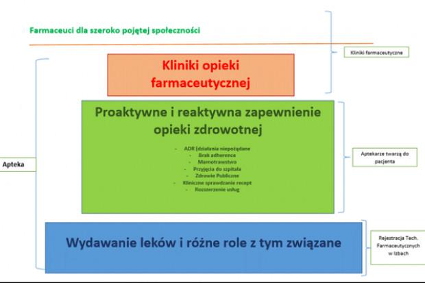 ZZPF postuluje powstanie klinik opieki farmaceutycznej