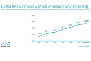 MZ: liczba leków refundowanych rośnie