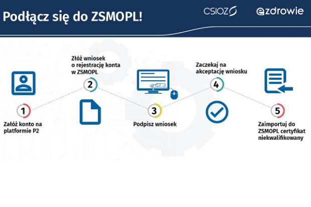 5 prostych kroków do ZSMOPL. Jak odzyskać hasło?