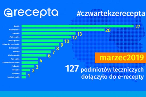 CSIZO: 536 tys. e-recept w 196 miastach dla 106 tys. pacjentów