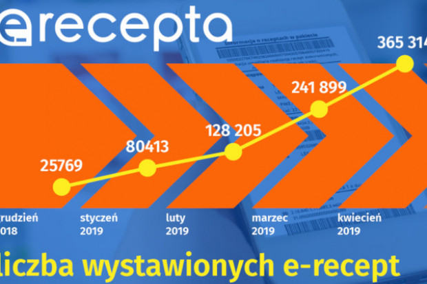 CSIOZ: ponad milion wystawionych e-recept