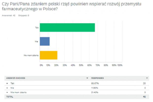 PZPPF: jakość polskich leków nie budzi wątpliwości
