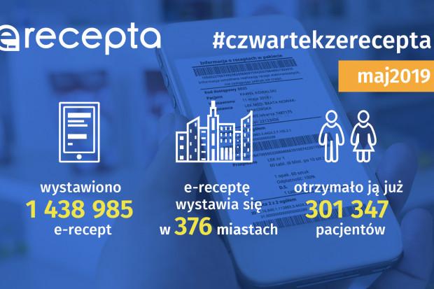 CSIOZ: dziennie wystawianych jest 26 tys. e-recept