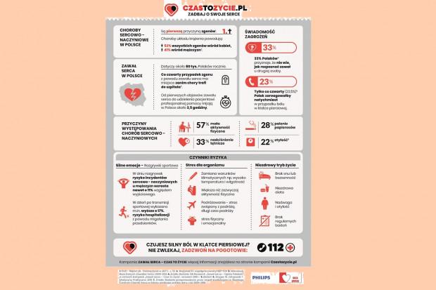 Kampania: co czwarty zawałowiec umiera zanim trafi do szpitala