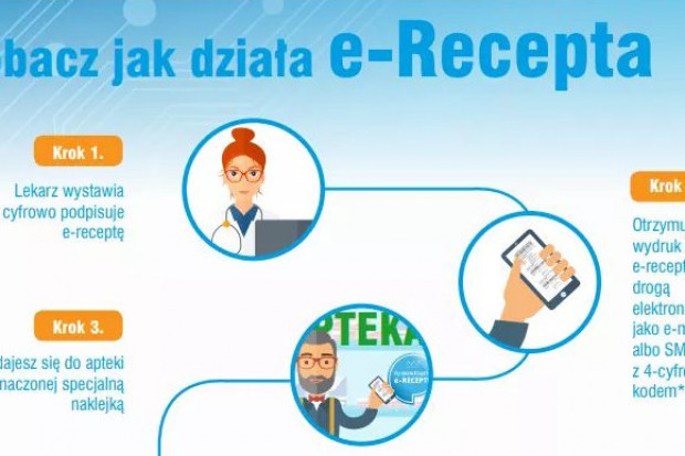 Lekarze PPOZ o e-recepcie