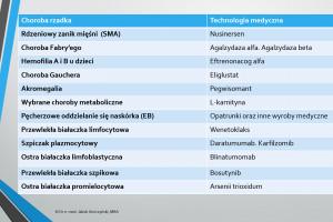 Choroby rzadkie: Maciej Miłkowski podaje wykaz nowych leków
