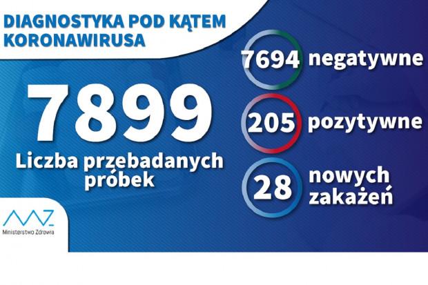 1200 testów w ciągu doby. Łącznie wykonano 7899 próbek