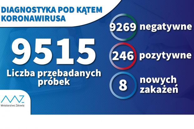 COVID-19 w liczbach