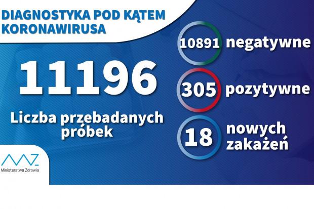 MZ: w ciągu doby wykonano ponad 1,6 tys. testów