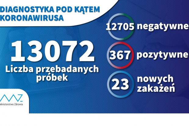 MZ: W ciągu doby wykonano ponad 1,8 tys. testów na koronawirusa