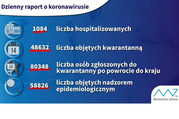 MZ: 1084 osoby hospitalizowane pod kątem koronawirusa