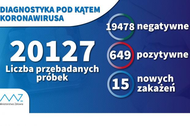 Na ponad 20 tys. testów, 649 próbek dało pozytywny wynik