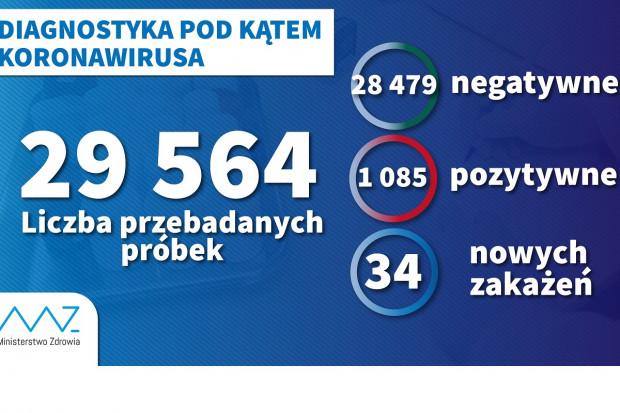 MZ: dotychczas wykonano 29,5 tys., w ciągu doby robi się ich 3,3 tys.