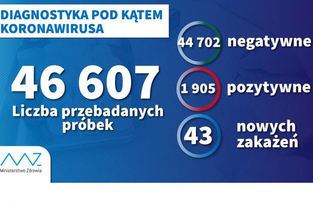 MZ: ponad 46 tys. testów na obecność koronawirusa