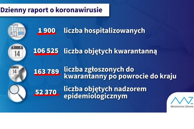 COVID-19: blisko 2 tysiące hospitalizowanych pacjentów