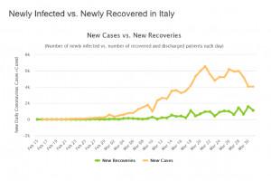 Włochy: liczba zakażeń spada. Podobnie jak liczba zgonów