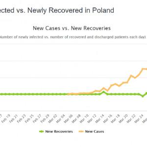 Polska: tendencja zwyżkowa, jeśli chodzi o zachorowania