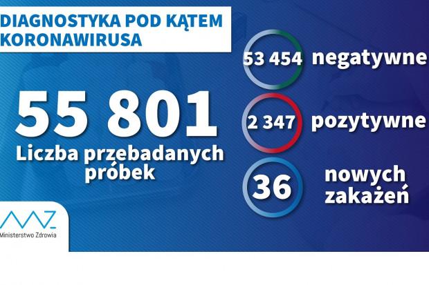MZ: ponad 55,8 tys. wykonanych testów, 2347 z wynikiem dodatnim