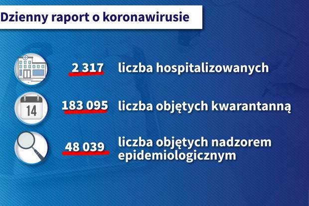 COVID-19. MZ raportuje liczbę hospitalizowanych i objetych kwarantanną