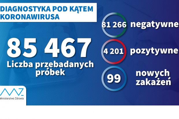 MZ: wykonano 85,5 tys. testów na obecność koronawirusa