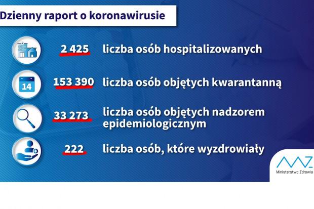 MZ i COVID-19: mamy 222 osoby, które wróciły do zdrowia