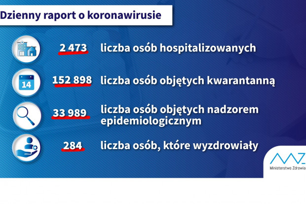 MZ: mamy już 284 ozdrowieńców