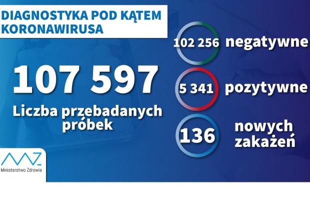 MZ: ponad 8,3 tys. testów w ciągu doby