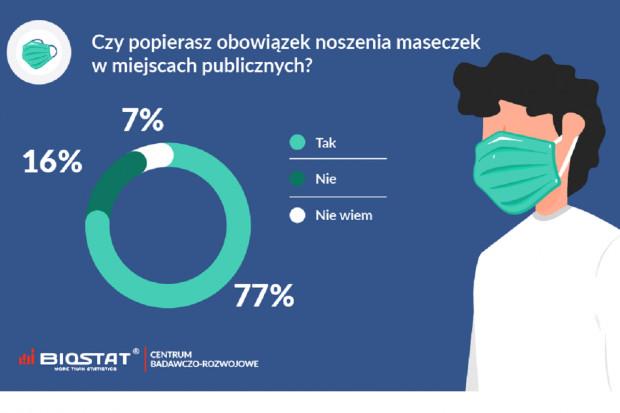 Nakaz noszenia maseczek: 77 proc. ankietowanych go popiera