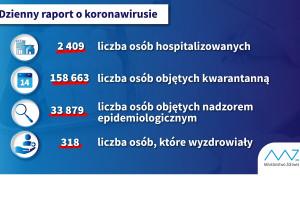 COVID-19: już 318 osób wrociło do zdrowia