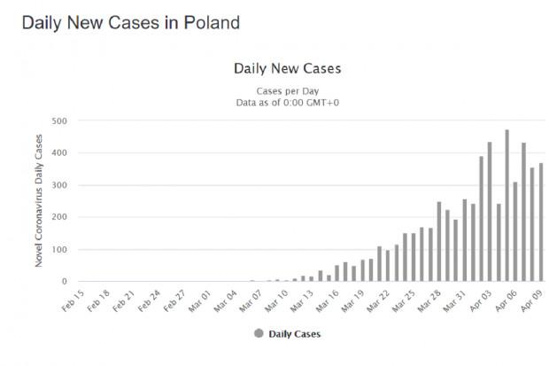 COVID-19 w Polsce: rośnie liczba osób wracających do zdrowia