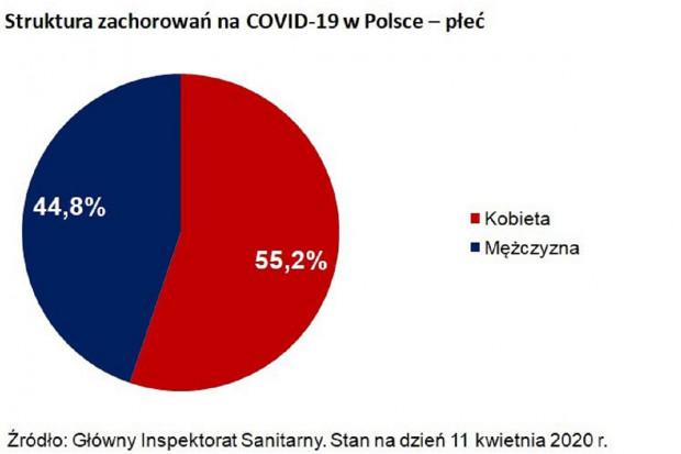 GIS: 55,2 proc. chorych na COVID-19 to kobiety