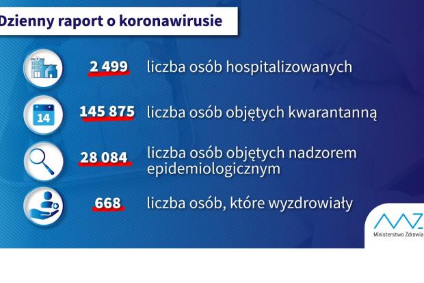 COVID-19: 668 osób wyzdrowiało, 2,5 tys. w szpitalach