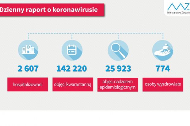 COVID-19: 774 osoby wróciły do zdrowia