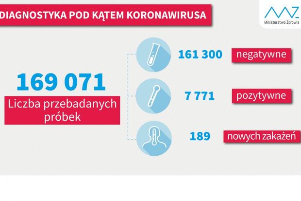 MZ: ponad 12,5 tys. testów wykonanych w ciągu doby