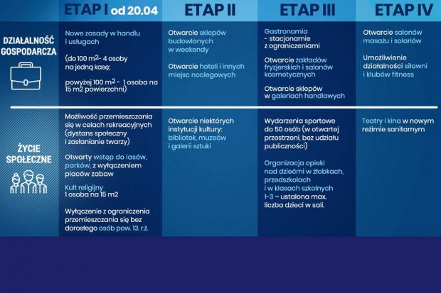 SARS-CoV-2. Nowe zasady funkcjonowania od 20 kwietnia. Co się zmienia?