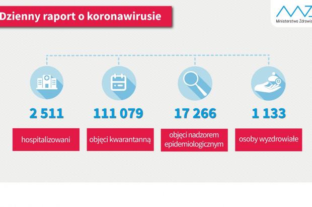 COVID-19. 1133 osoby wróciły do zdrowia