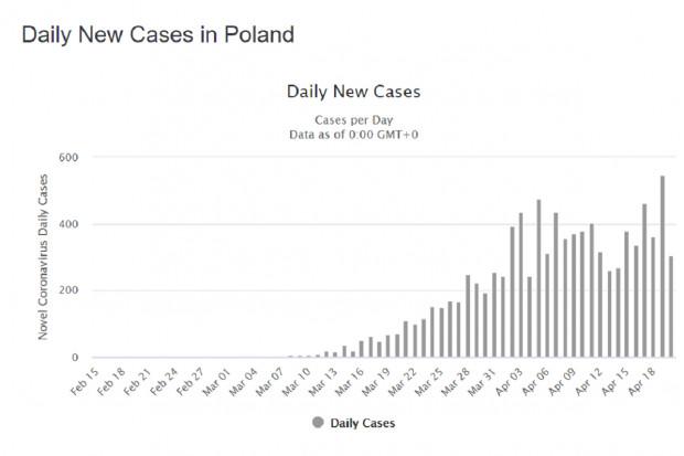Polska: liczba zakażeń koronawirusem w statystykach