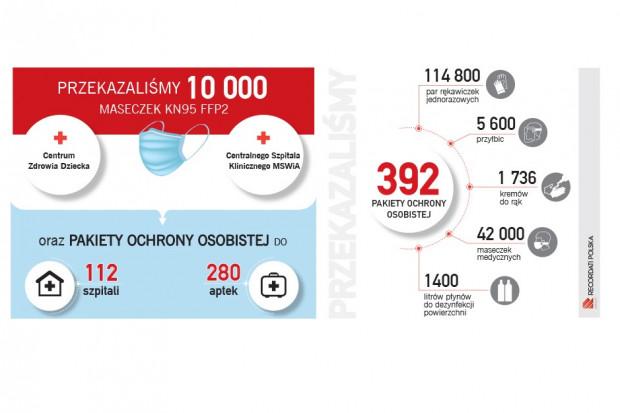 Recordati Polska przekazuje wsparcie w sytuacji zagrożenia epidemiologicznego