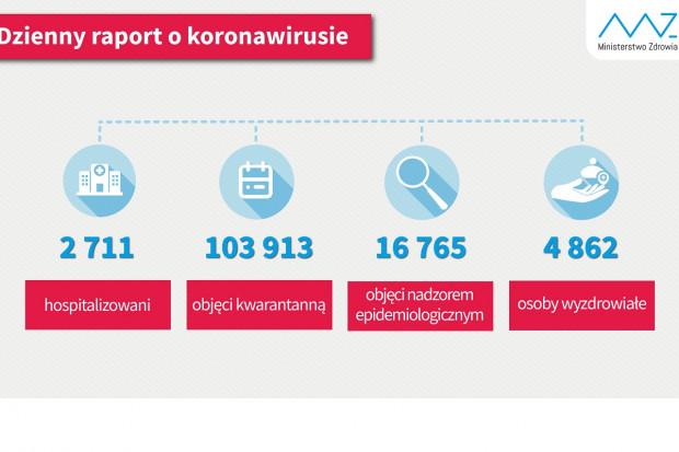 Ponad 4,8 tys. osób wyleczonych z COVID-19 w Polsce