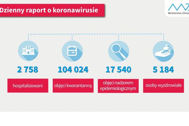 5 184 osoby wróciły do domu wyleczone