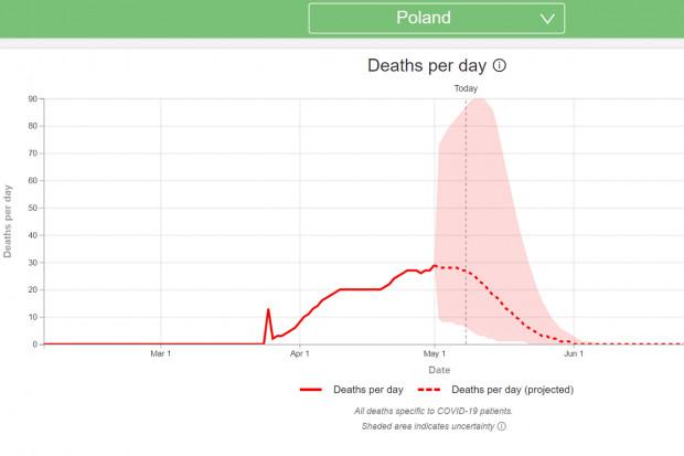 Optymistyczne szacunki serwisu: od 6 czerwca 0 zgonów w Polsce