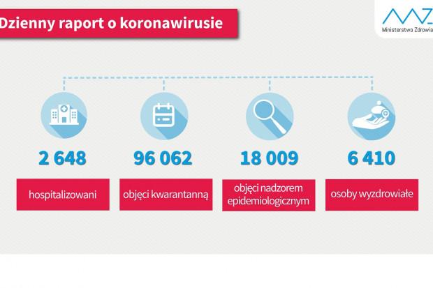 COVID-19. Blisko 6,5 tys. ozdrowieńców w Polsce